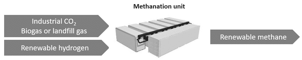 methanation process